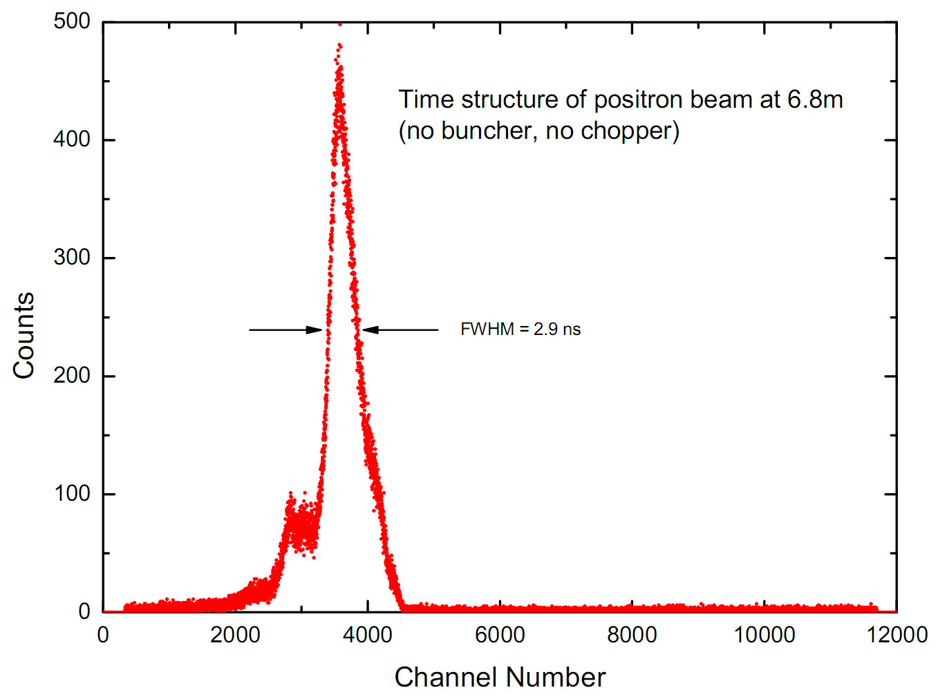 2009-09-15_20 This is the time structure of unchopped, unbunched original positron beam at position 6.8m from moderator. 50% of positrons are in a 3ns window. Uncorrelated background was only 3 % in whole area.